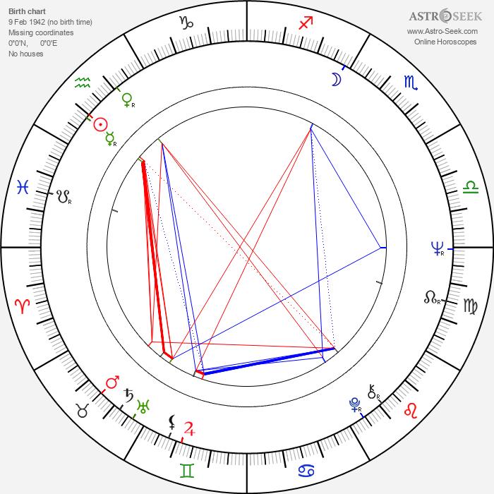 Ada Lundver - Astrology Natal Birth Chart