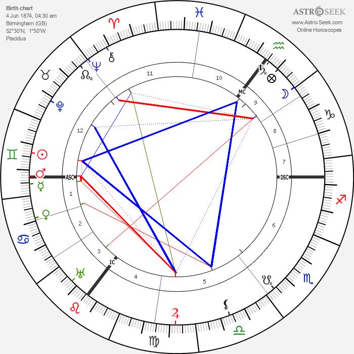 Ada Muir - Astrology Natal Birth Chart