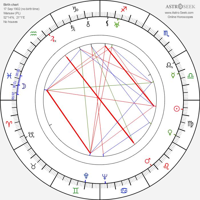 Adam Aston - Astrology Natal Birth Chart