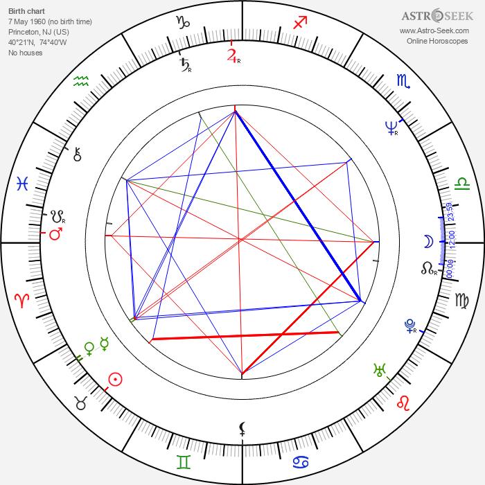 Adam Bernstein - Astrology Natal Birth Chart