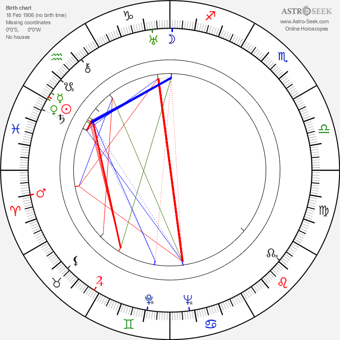 Adam Brodzisz - Astrology Natal Birth Chart