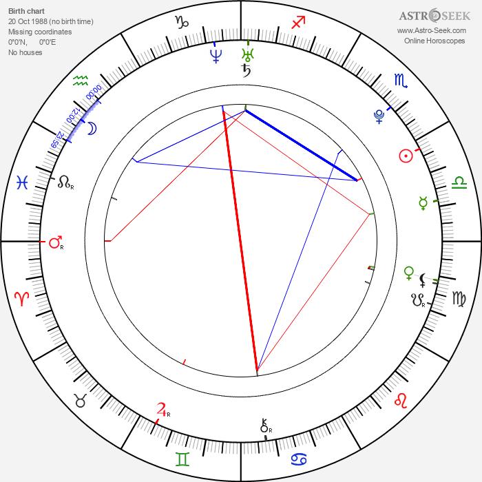 Adam Butcher - Astrology Natal Birth Chart