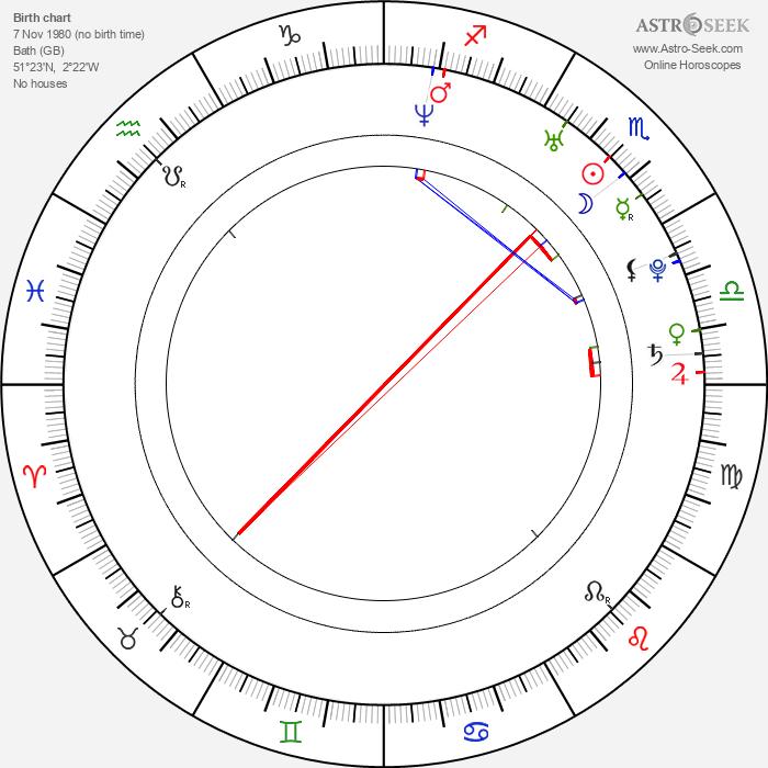 Adam Campbell - Astrology Natal Birth Chart