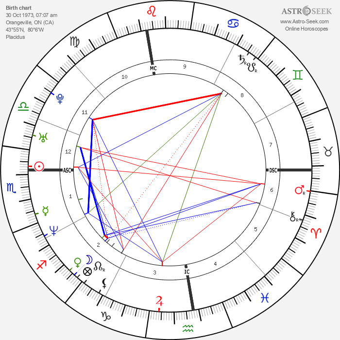Adam Copeland - Astrology Natal Birth Chart