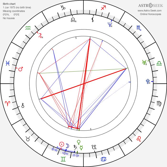 Adam Garcia - Astrology Natal Birth Chart
