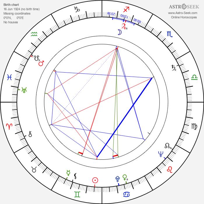 Adam Hanuszkiewicz - Astrology Natal Birth Chart