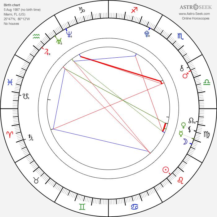 Adam Irigoyen - Astrology Natal Birth Chart