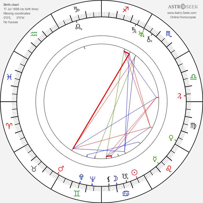Adam Krzeptowski - Astrology Natal Birth Chart