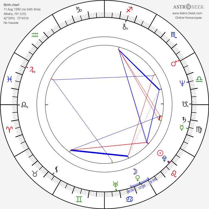 Adam LeFevre - Astrology Natal Birth Chart