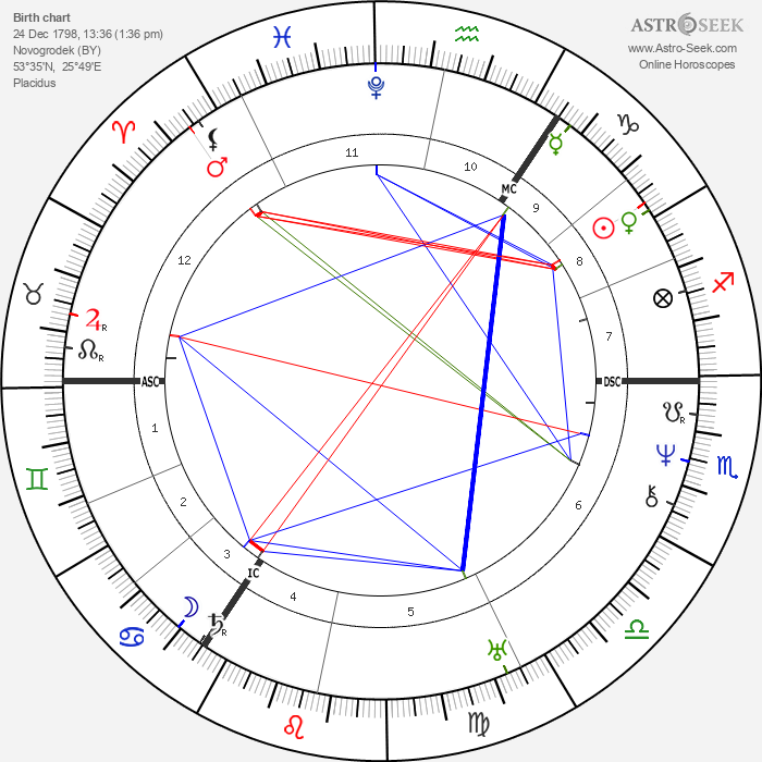 Adam Mickiewicz - Astrology Natal Birth Chart