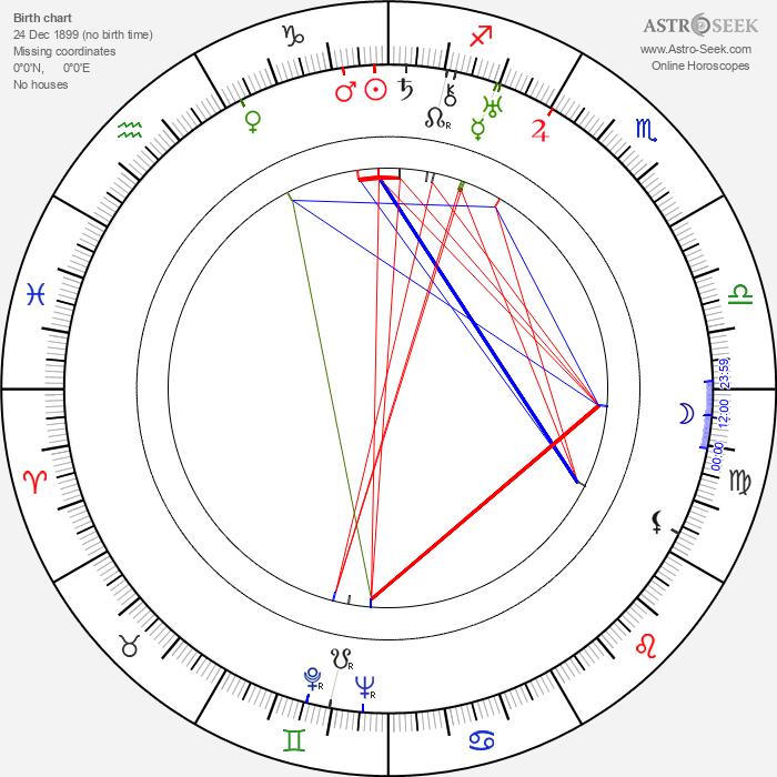 Adam Mikolajewski - Astrology Natal Birth Chart