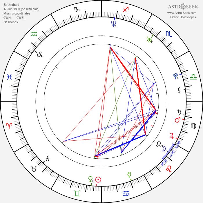 Adam Novák - Astrology Natal Birth Chart