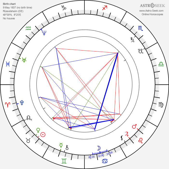 Adam Opel - Astrology Natal Birth Chart