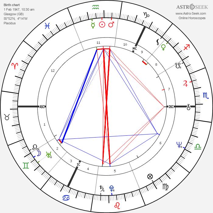 Adam Paterson Ingram - Astrology Natal Birth Chart