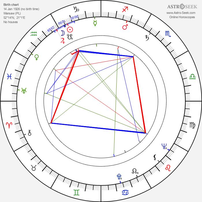 Adam Perzyk - Astrology Natal Birth Chart