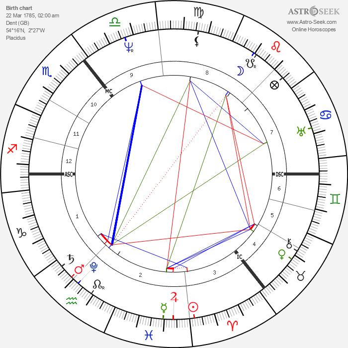 Adam Sedgwick - Astrology Natal Birth Chart