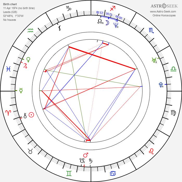 Adam Shaw - Astrology Natal Birth Chart