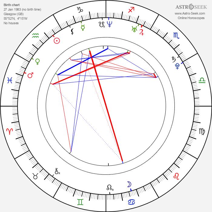 Adam Smith - Astrology Natal Birth Chart
