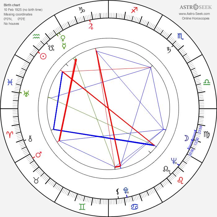Ádám Szirtes - Astrology Natal Birth Chart