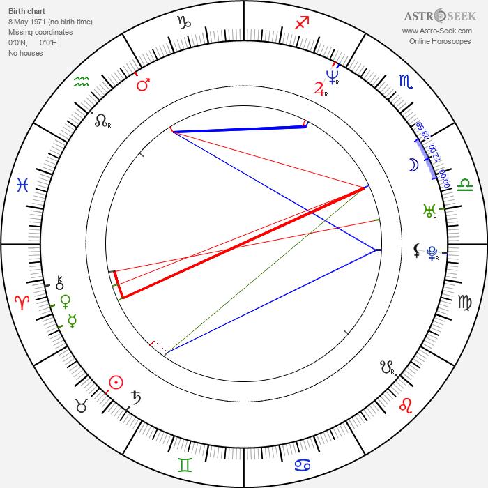 Adamari López - Astrology Natal Birth Chart