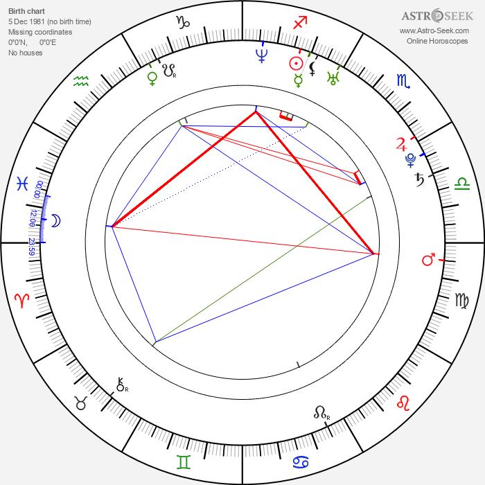 Adan Canto - Astrology Natal Birth Chart