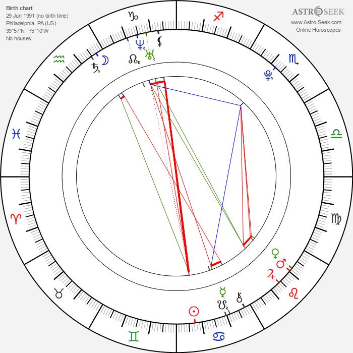Addison Timlin - Astrology Natal Birth Chart