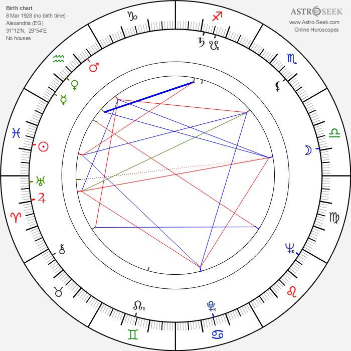 Adel Adham - Astrology Natal Birth Chart