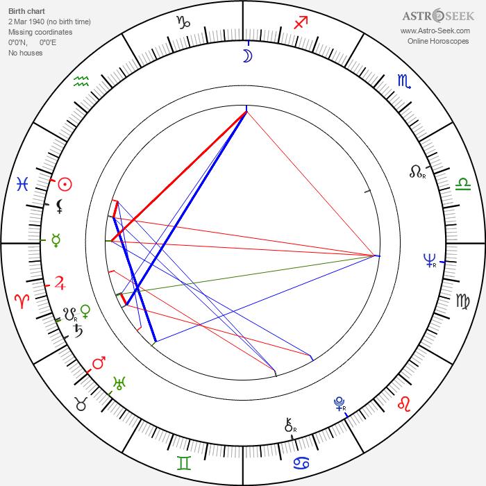 Adela Gáborová - Astrology Natal Birth Chart