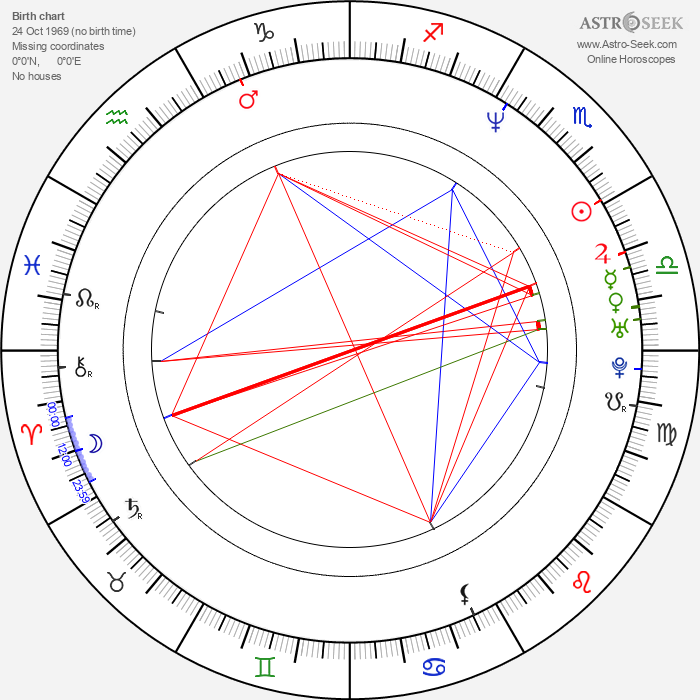 Adela Noriega - Astrology Natal Birth Chart