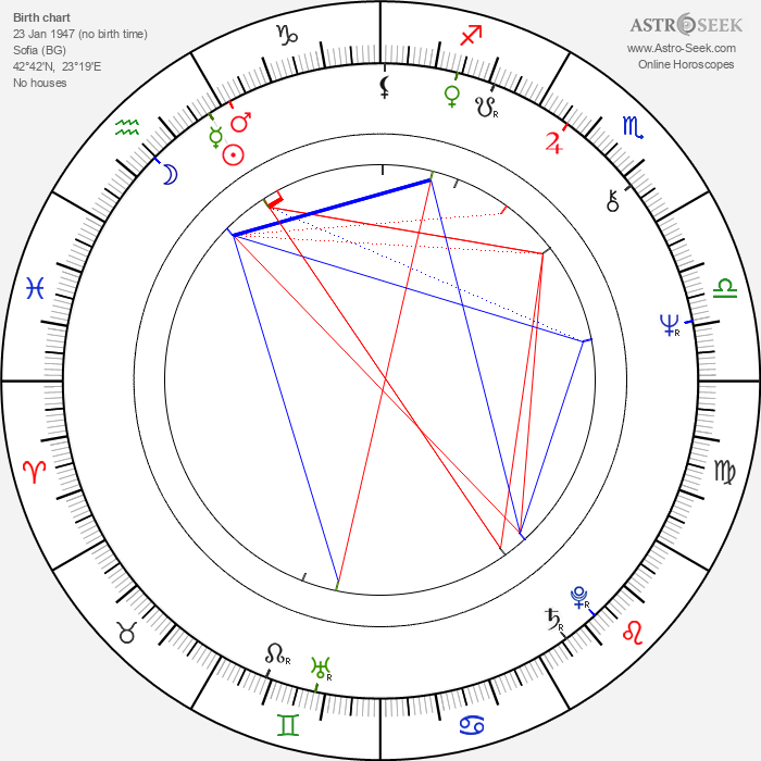 Adela Peeva - Astrology Natal Birth Chart