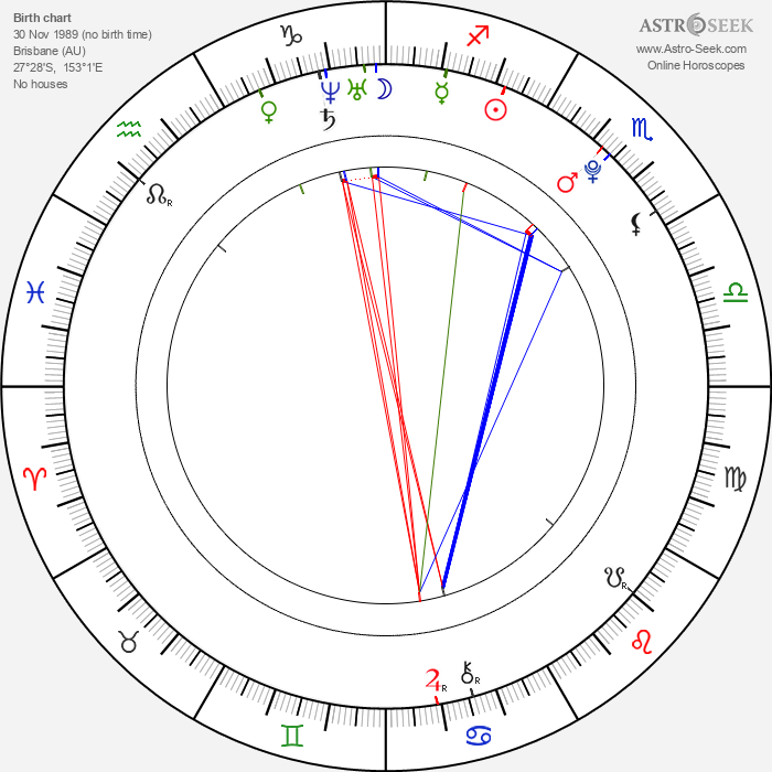 Adelaide Clemens - Astrology Natal Birth Chart