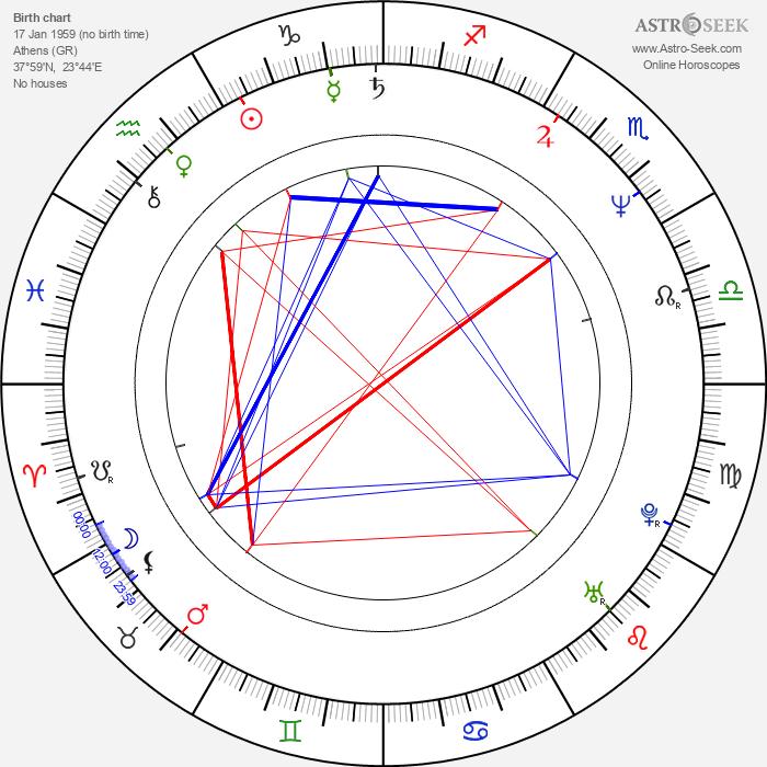 Adele Neuhauser - Astrology Natal Birth Chart