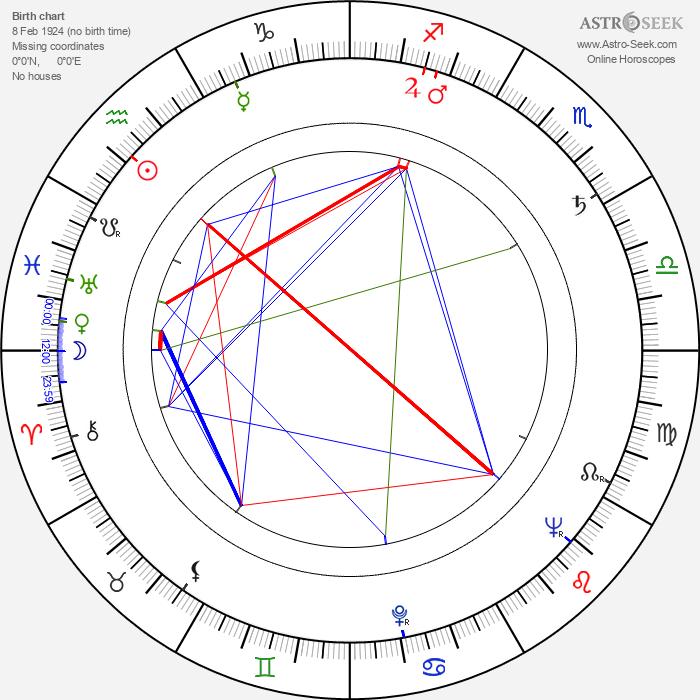Adélia Iório - Astrology Natal Birth Chart