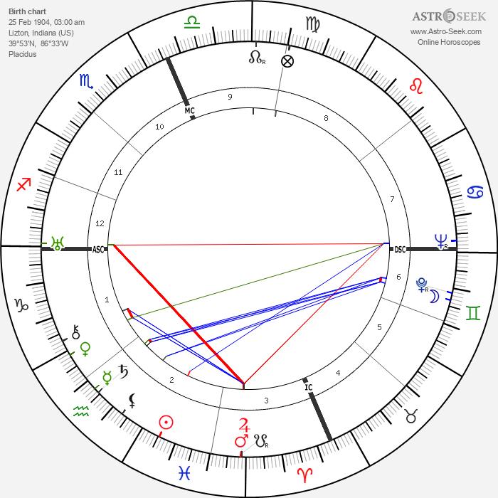 Adelle Davis - Astrology Natal Birth Chart