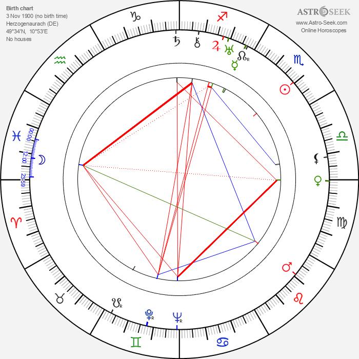 Adi Dassler - Astrology Natal Birth Chart