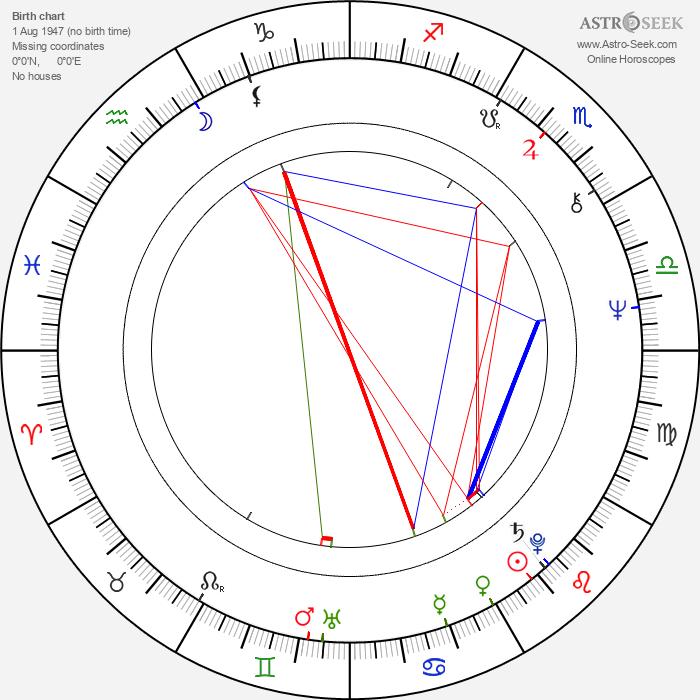 Adina Popescu - Astrology Natal Birth Chart