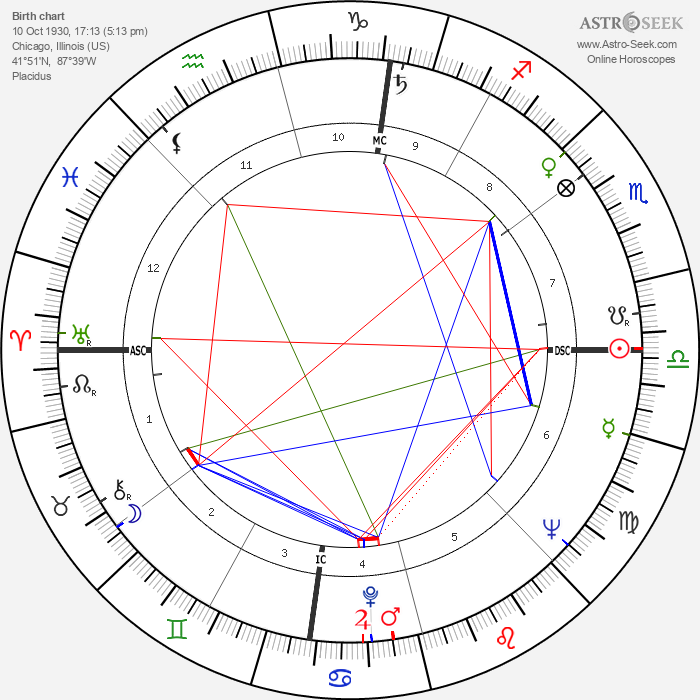 Adlai E. III Stevenson - Astrology Natal Birth Chart