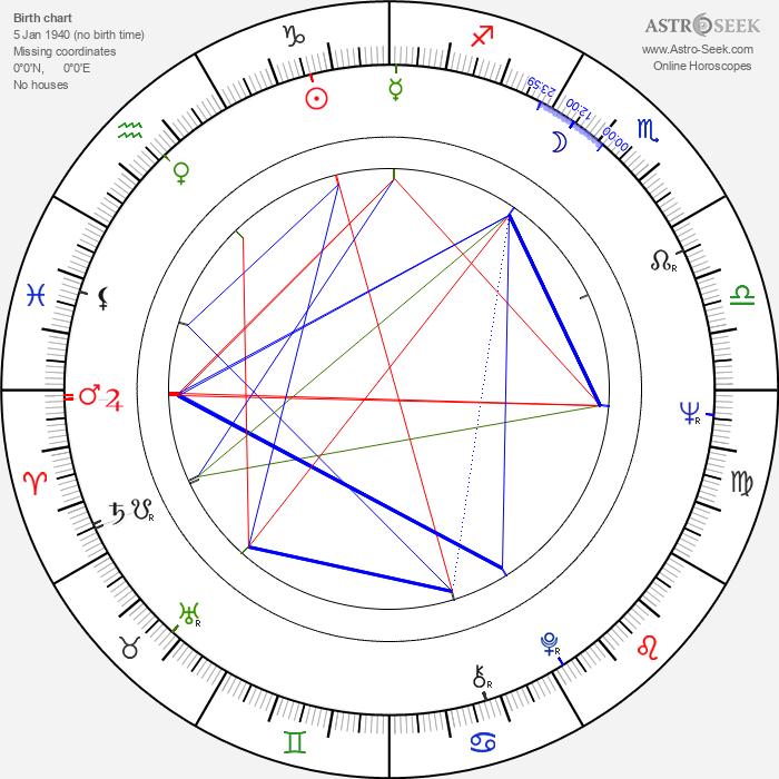 Adnan Mersinli - Astrology Natal Birth Chart
