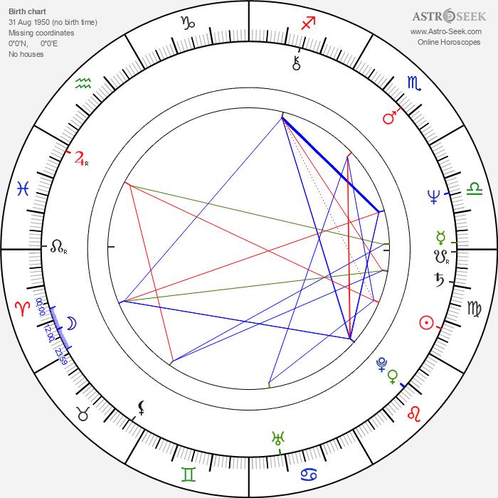 Ado Matheson - Astrology Natal Birth Chart