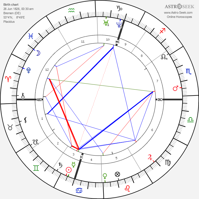 Adolf Bastian - Astrology Natal Birth Chart