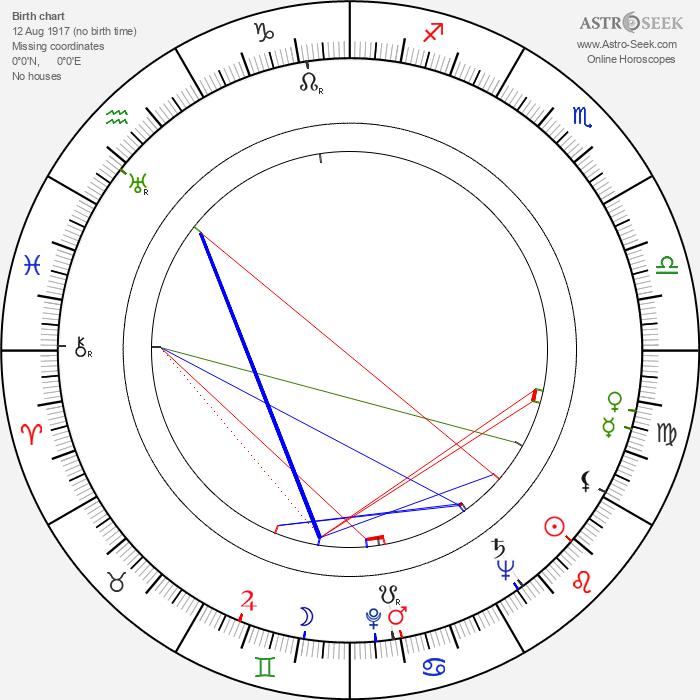 Adolf Burger - Astrology Natal Birth Chart