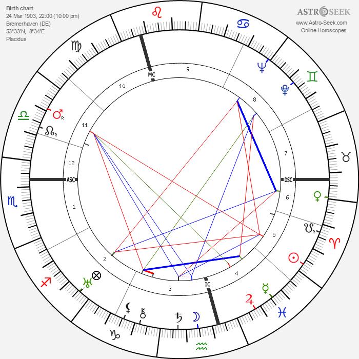 Adolf Butenandt - Astrology Natal Birth Chart