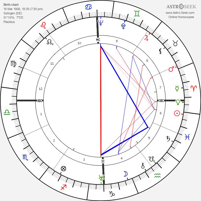 Adolf Eichmann - Astrology Natal Birth Chart