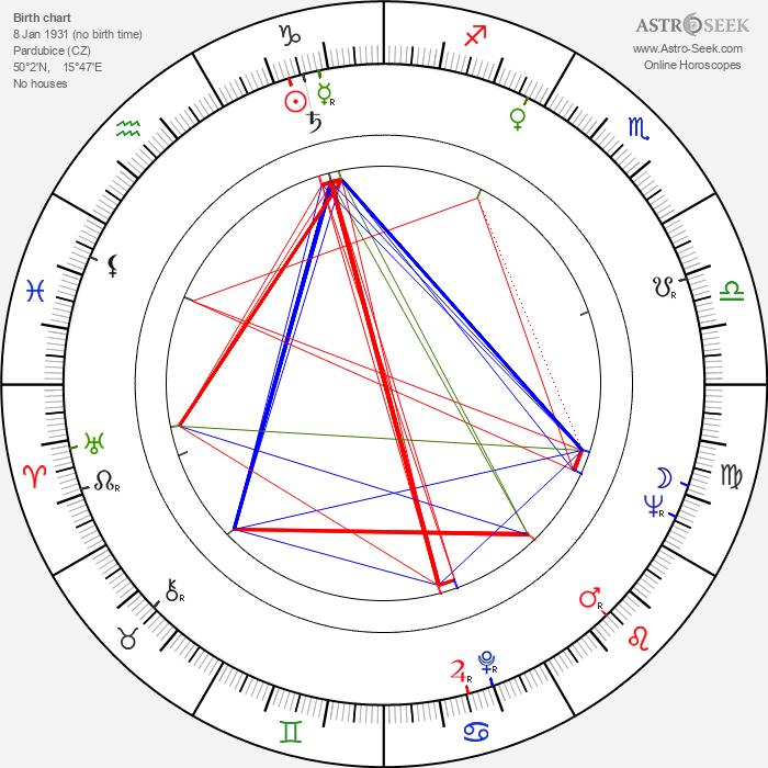 Adolf Filip - Astrology Natal Birth Chart