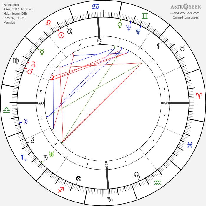 Adolf Heusinger - Astrology Natal Birth Chart