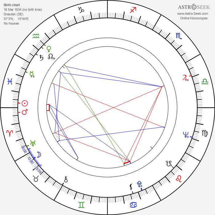 Adolf Merckle - Astrology Natal Birth Chart