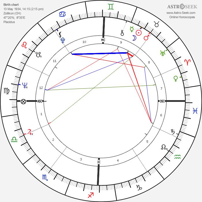Adolf Muschg - Astrology Natal Birth Chart