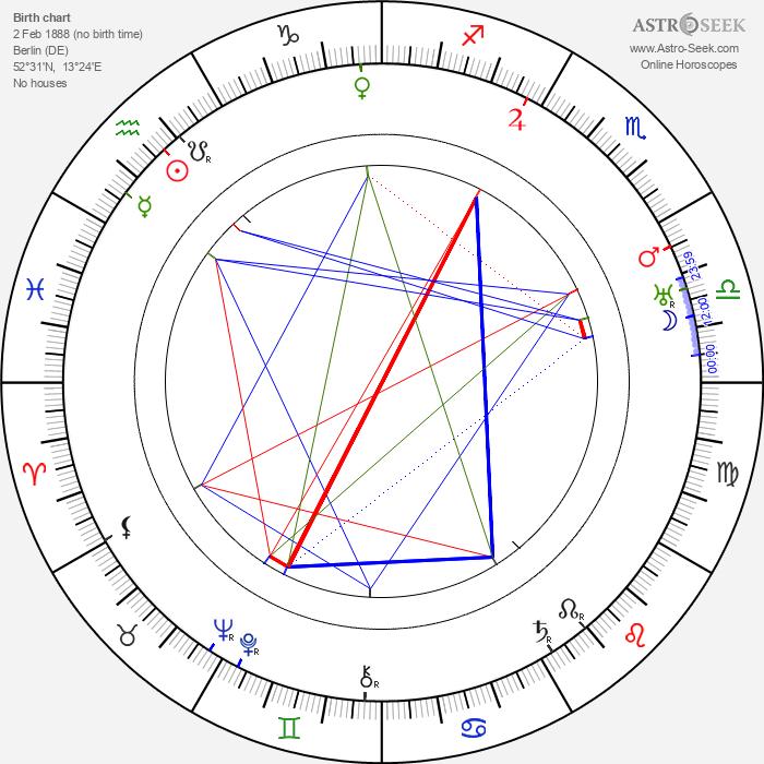 Adolf Rading - Astrology Natal Birth Chart