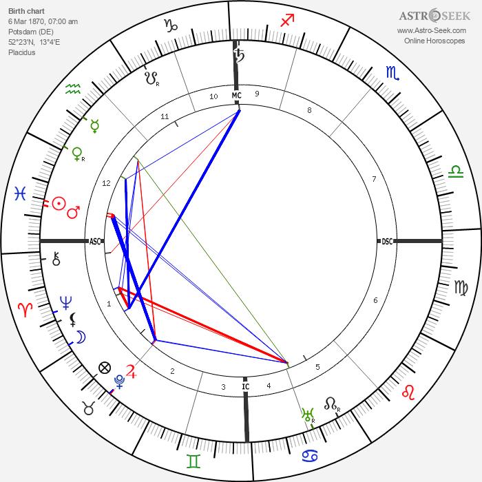 Adolf Seefeld - Astrology Natal Birth Chart
