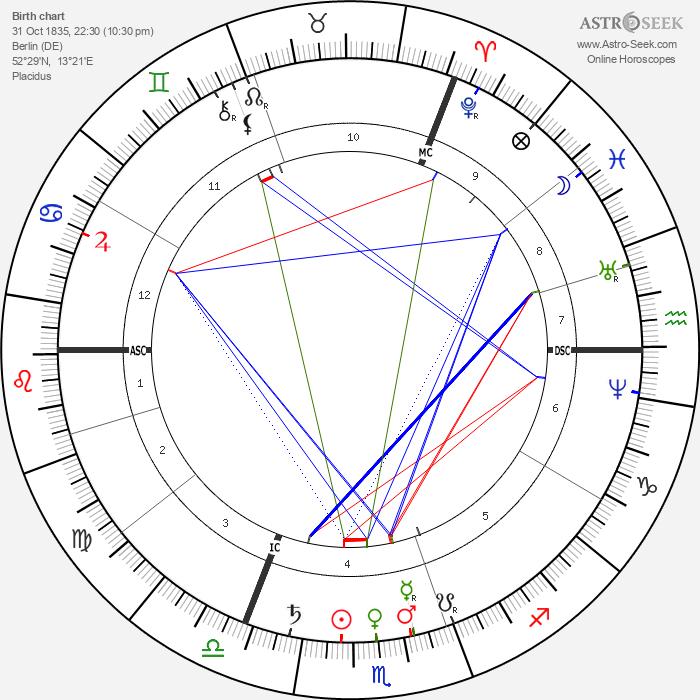 Adolf von Baeyer - Astrology Natal Birth Chart